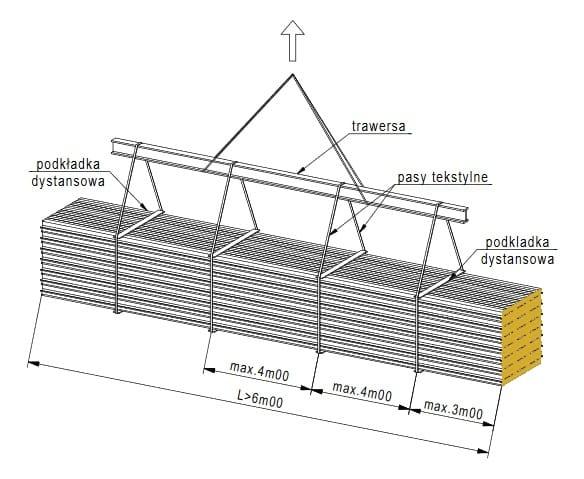 Jak podnosić płytę obornicką 12m dźwigiem