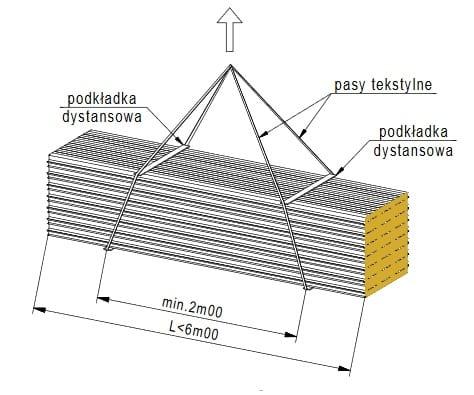 Składowanie i Rozładunek Płyt Warstwowych – Instrukcja